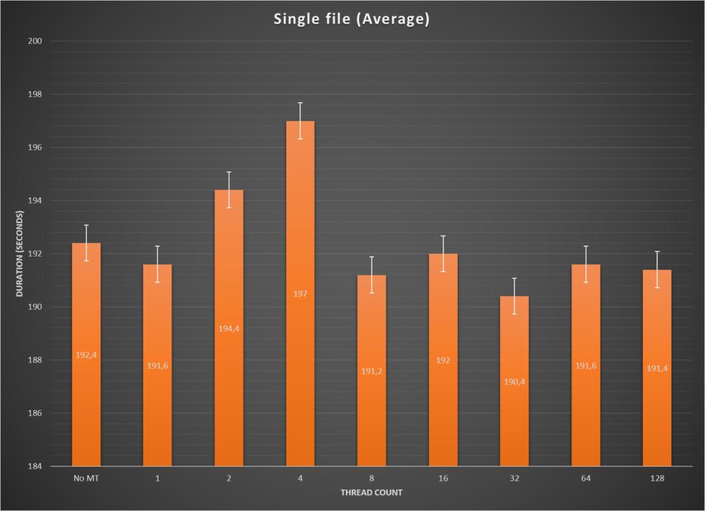 Robocopy multithreading - single file